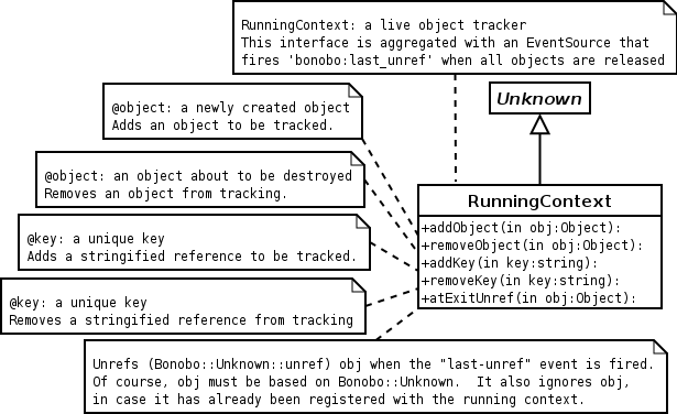 The Bonobo::RunningContext interface
